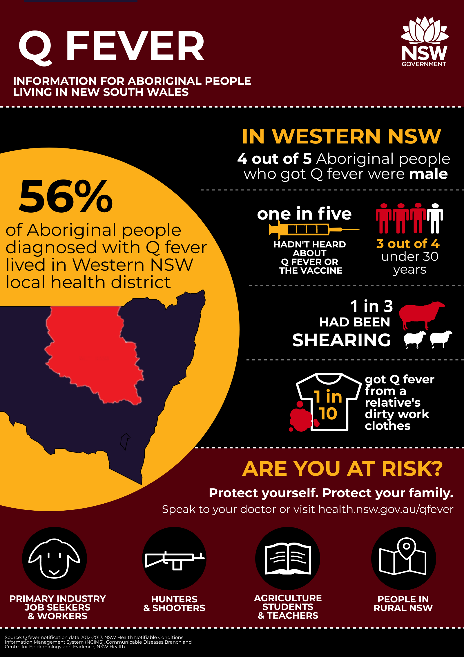 Q Fever - Information for Aboriginal people living in NSW. 56 percent of Aboriginal people diagnosed with Q fever lived in Western NSW Local Health District. In Western NSW 4 out of 5 Aboriginal people who got Q fever were male. One in five hadn't heard about Q fever vaccine. 3 out of 4 were under 30 years. 1 in 3 had been shearing. 1 in 10 got Q fever from a relative's dirty work clothes. Are you at risk? Protect yourself. Protect your family. Speak to your doctor. Especially primary industry job seekers and workers, hunters and shooters, agriculture students and teachers and people in rural NSW.