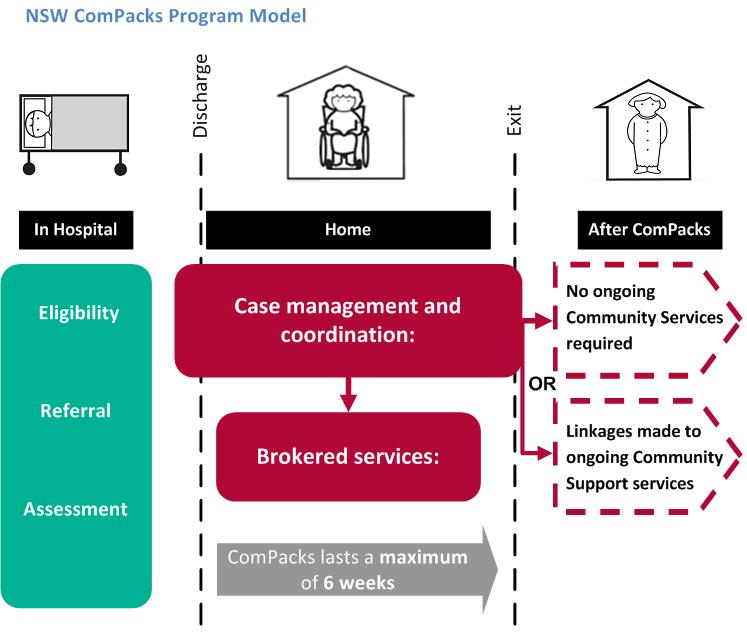 ComPacks Program Model - Eligible patients are referred to a ComPacks Service Provider who assesses and identifies the services required. A case manager coordinates appropriate services for a maximum of 6 weeks, after which linkages to ongoing Community Support services are organised if required.