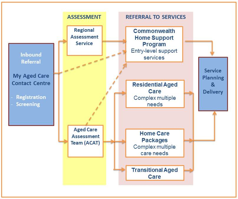 My Aged Care Assessment and Service Referral, description follows