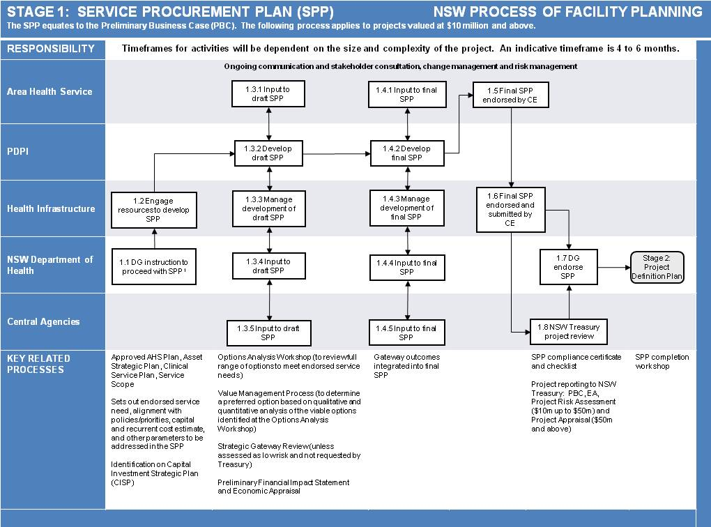 Templates And Process Of Facility Planning  Business And Asset