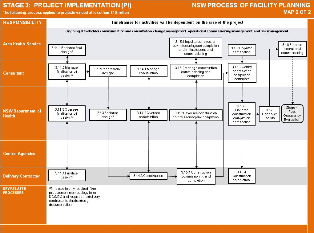 Process Implementation Plan Template | Plan Template
