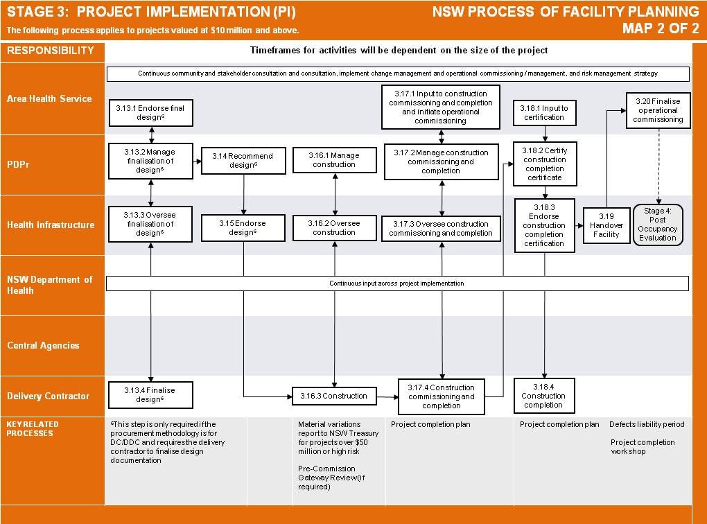 Project Implementation Definition