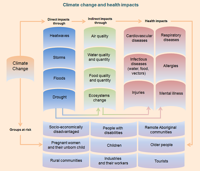 Diagram of the health impacts of climate change, text alternative follows image