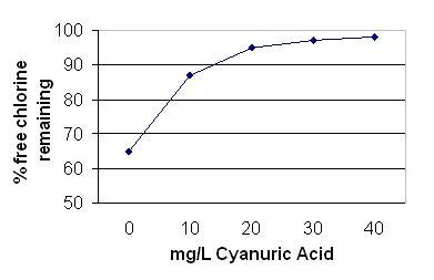 Cyanuric acid concentration vs percentage free chlorine loss in one hour - text description follows image.