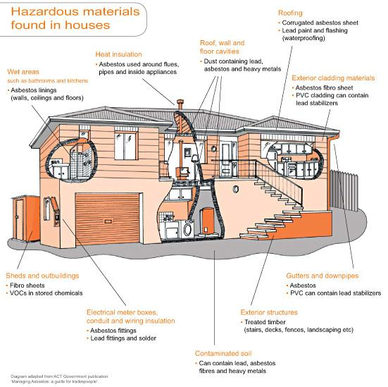 Building Hazards. Learn More About Sources Of Hazards In And Around A House. Wiring. Hazord Saftey A Diagram Of A House At Scoala.co