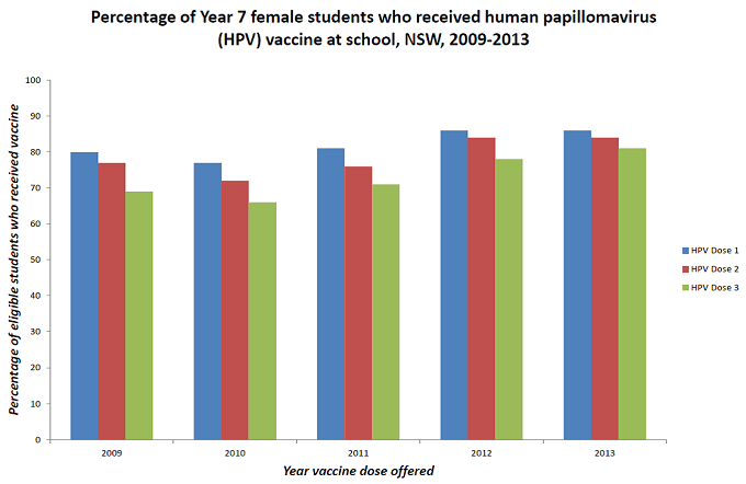 Percentage of Year 7 female student who recieved the human papillomavirus (HPV) vaccine at school, NSW, 2009-2013. The percentage of eligible students who received Dose 1 of the vaccine increased each year from 80% in 2009 to approximately 85% in 2013. The percentage of student recieving subsequent doses also increased from 78% and 68% for Dose 2 and Dose 3 in 2009 to 83% and 80% in 2013.