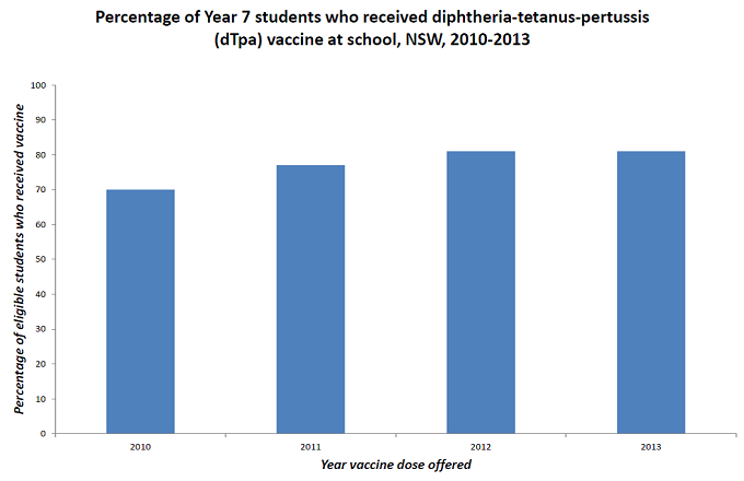 Percentage of Year 7 students who received diptheria-tetanus-pertussis (dTpa) vaccine at school, NSW, 2010-2013. The percentage of eligible students receiving the vaccine increased from 70% in 2010 to 80% in 2013.