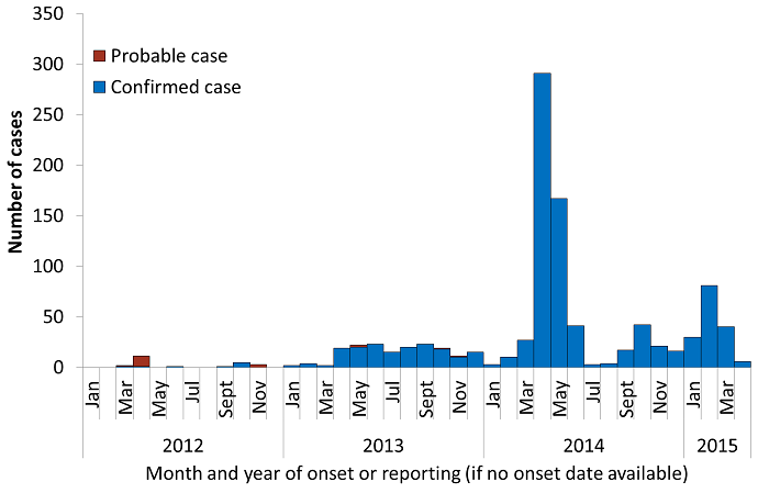 Epidemic curve of 979 confirmed and 18 probable MERS CoV cases by confirmation status, as at 1 April 2015 - text alternative follows image
