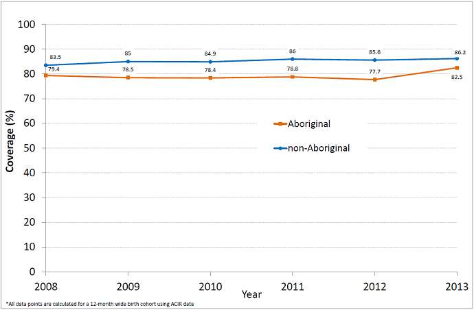 Percentage of Aboriginal and non-Aboriginal children fully vaccinated with vaccines due by 12 months of age by the time they are 15 months old, NSW, 2008 – 2013 - link to text alternative follows image