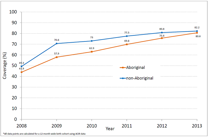 Percentage of Aboriginal and non-Aboriginal children fully vaccinated with vaccines due by 4 years of age by the time they are 51 months old, NSW, 2008 - 2013 - link to text alternative follows image
