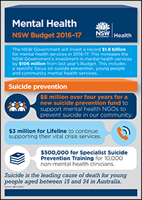 Mental Health NSW Budget 2016–17