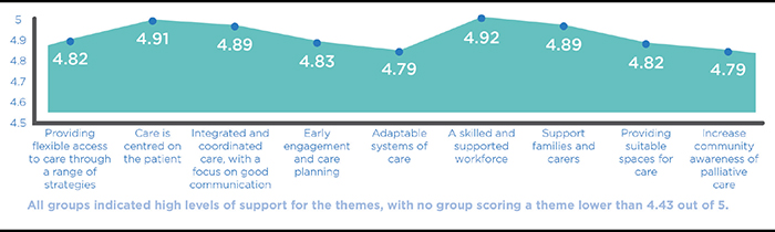 All groups indicated high levels of support for the themes with no group scoring a theme lower than 4.43 out of 5: Providing flexible access to care through a range of strategies (4.82). Care is centred on the patient (4.91). Integrated and coordinated care, with a focus on good communication (4.89). Early engagement and care planning (4.83). Adaptable systems of care (4.79). A skilled and supported workforce (4.92). Support families and carers (4.89). Providing suitable spaces for care (4.82). Increase community awareness of palliative care (4.79).