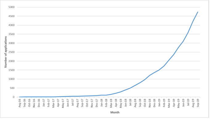 Cumulative number of applications received to treat an individual patient with a cannabis product, for the period 1 August 2016, text alternative follows image