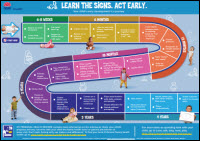 Learn the signs. Act early. Poster